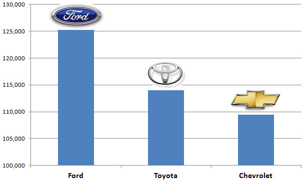 Cost 2 Drive | Ford Tops All Car Brands on Cost2Drive.com